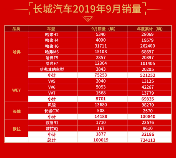 """长城汽车销量""""开花"""",金九银十最大赢家"""