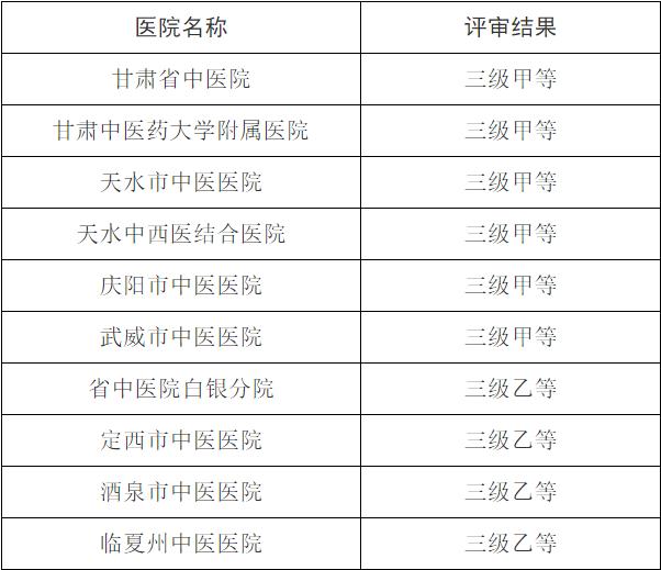 甘肃:10三级中医医院等级评审结果公示
