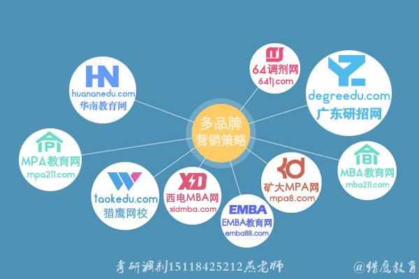 10月10日-10月31日!惠州研究生网报进行中