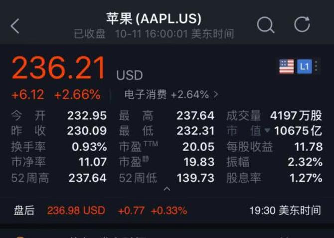 再破万亿!iPhone11立大功苹果市值重回全球第一