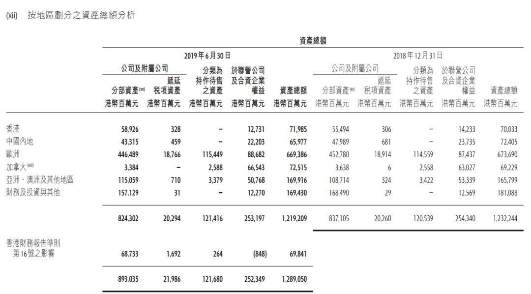"""刚刚,李嘉诚又""""撤资""""!超40亿变卖大陆地产,开发8年未完工,却大赚110%多!"""