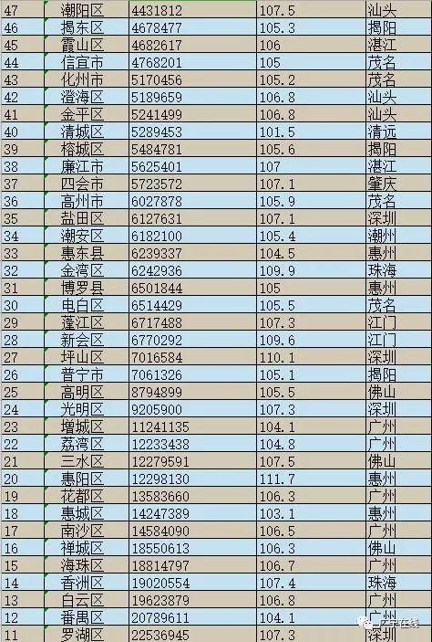 潮安gdp_2018年第一季度潮州各县区GDP排行榜 潮安区第一 附榜单