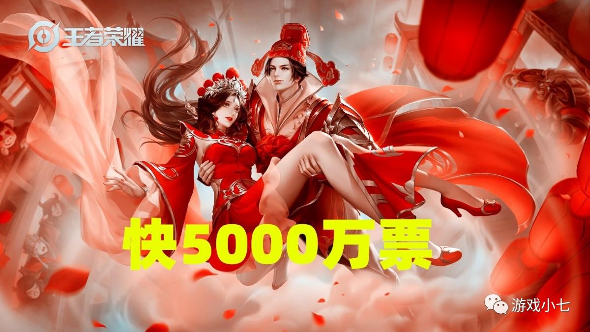 王者荣耀投票第3天,大圣娶亲快5000万票,第2名4200万票!