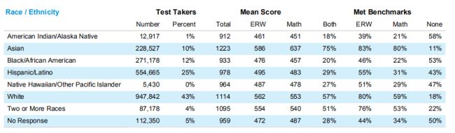【SAT官方成绩报告】2019年220W考生参加SAT考试!考生有增无减,亚裔学生成绩表现远高于全球水平