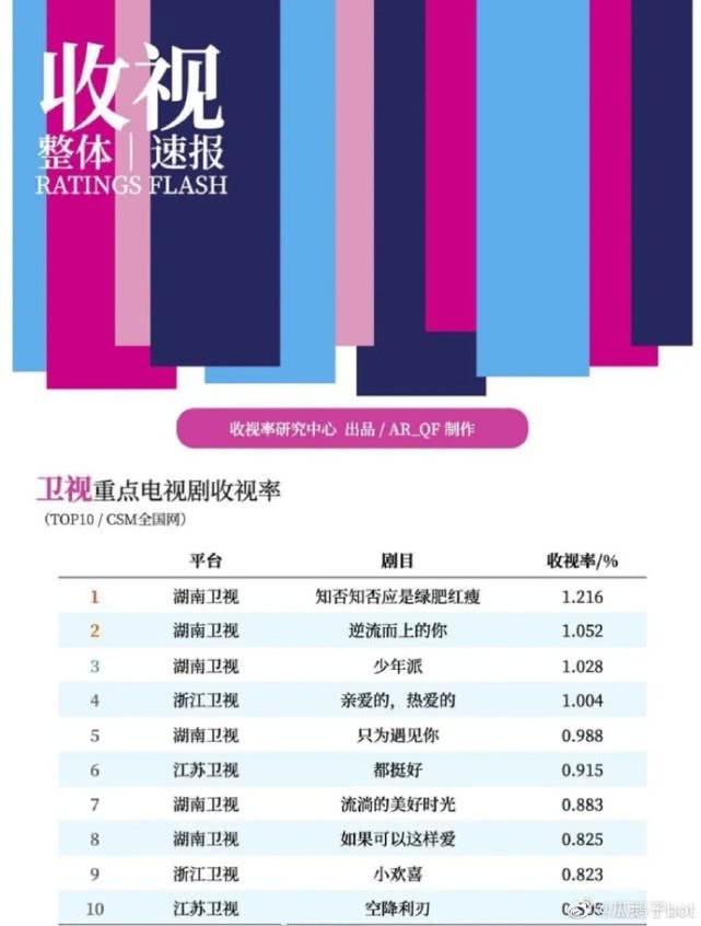 2019全国网重点电视剧收视数据曝光,这排名,湖南台第一稳了!