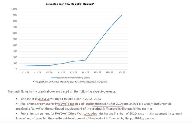 Starbreeze表示《Payday3》预计2022-2023年发售