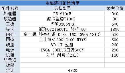 A/N卡玩游戏哪款好用?4000~8000全价位吃鸡电脑配置推荐第一弹_性能