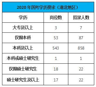 2019到2020年人口增长表格_全国人口普查表格图