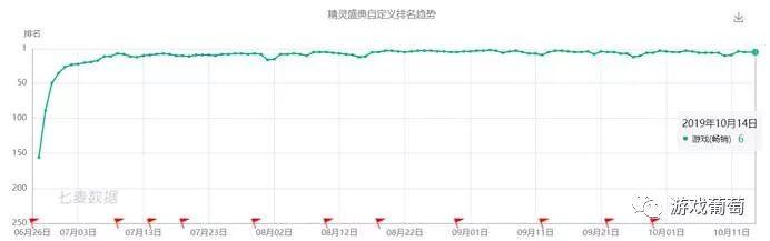 这款同时在线40万人的游戏,如何3个月内稳居畅销前10?
