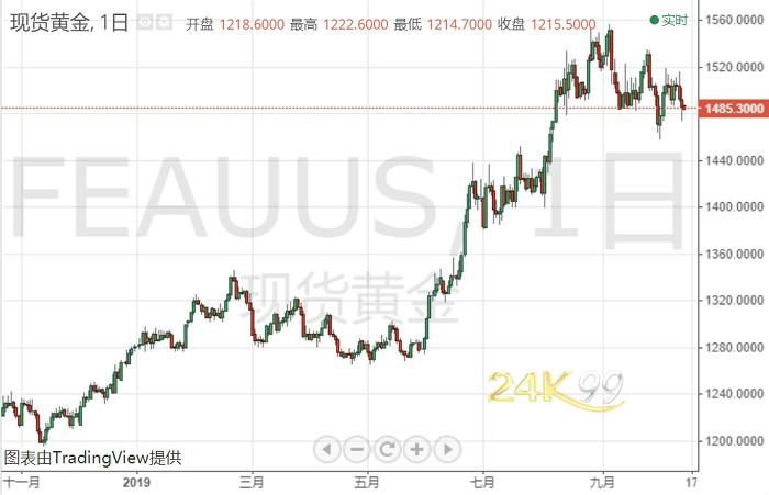 黄金投资晨报:贸易谈判现重要进展!黄金多头一度遭痛击、今日暂缓一口气