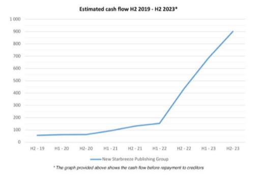 游戏午报:开发商预测《收获日3》将于2022-2023年期间发售