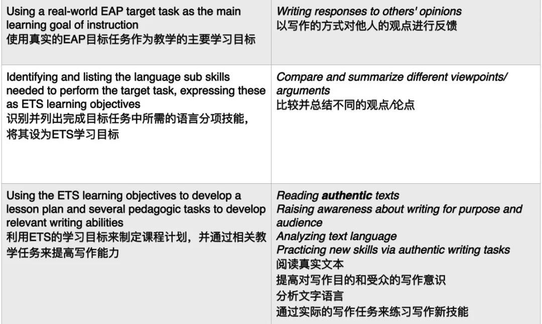 留学生要知道学术写作比标化考试写作更重要