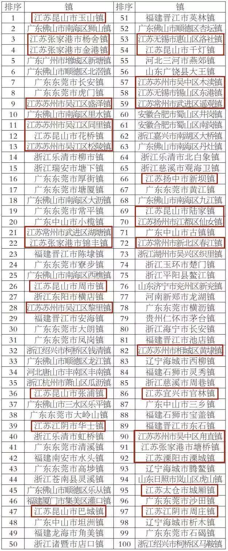"""全国百强县榜单揭晓:江苏""""经济强""""成为""""最大赢家"""