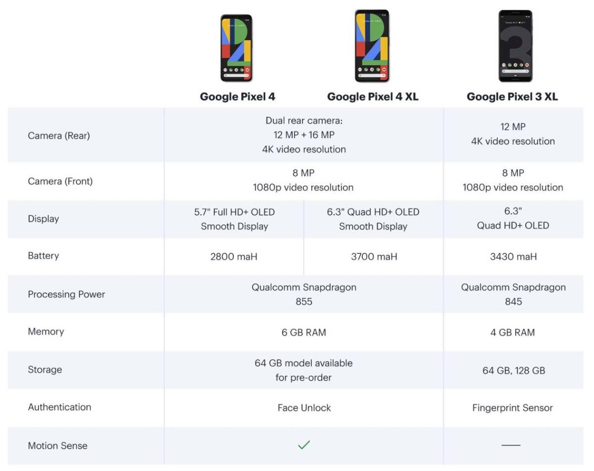 派早报:GooglePixel4更多信息曝光、全国范围内携号转网将于11月底实现、华为5G折叠屏手机最快10月底国内开卖等