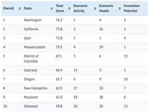 美国Wallet Hub比较出全美经济最发达三个洲,申请大学占据优势!