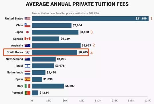 韩国私立学校学费全球第四!谁说韩国留学便宜?!