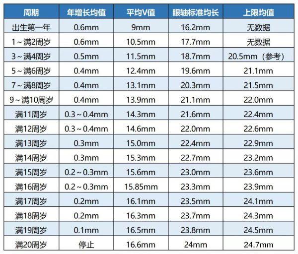远视度数表_首份《世界视力报告》点名中国孩子,同样玩手机,为何美国 ...