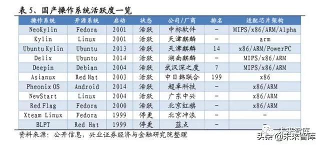 国产操作系统浮沉录:半个世纪的演进史