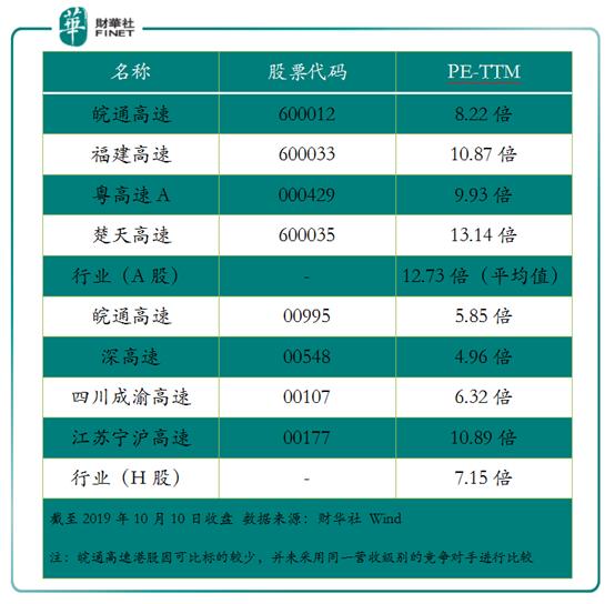 安徽皖通高速:低估值的背后,影射出行业发展困境