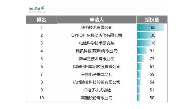 注重创新与研发,OPPO 登顶9月专利发明榜榜首