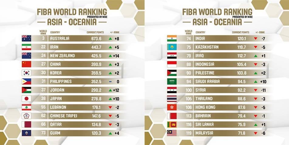 扎心!两项数据排世界第一,这两个优点在中国男篮身上却变成缺点