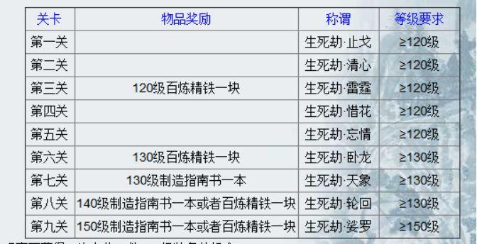 梦幻西游:5个号领取生死劫玩法的奖励,会出几本150级书?