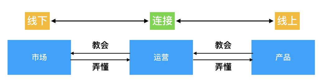 复盘总结:B端的产品和运营如何良好协作?