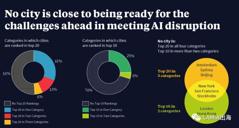 """智慧城市:新加坡启动""""智能国家""""计划  AI就绪度全球排名第一"""