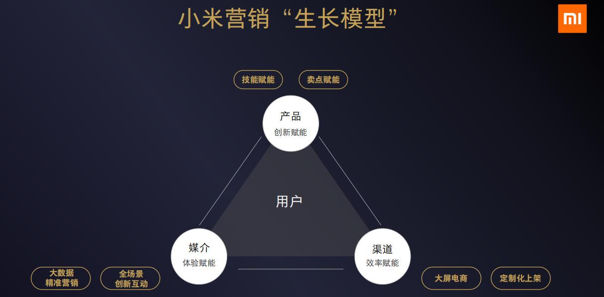 """原创             小米营销创新""""生长模型"""",助力品牌揭开5G时代的增长序幕"""