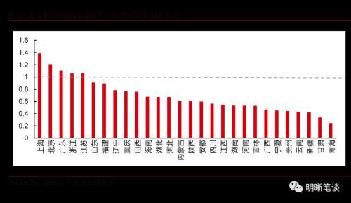 中信证券明明:未来国内财权的分配可能由中央向