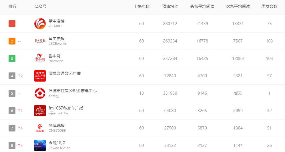 2019年10月歌曲排行榜_2010年10月歌曲排行榜