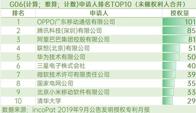 OPPO 9月专利授权量排名第一,实力比肩传统科技强企