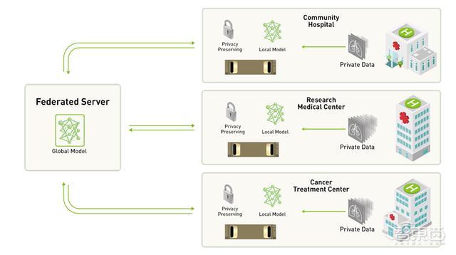 醫療AI隐私不擔憂!英偉達首推新影像分析系統,無需共享患者數據