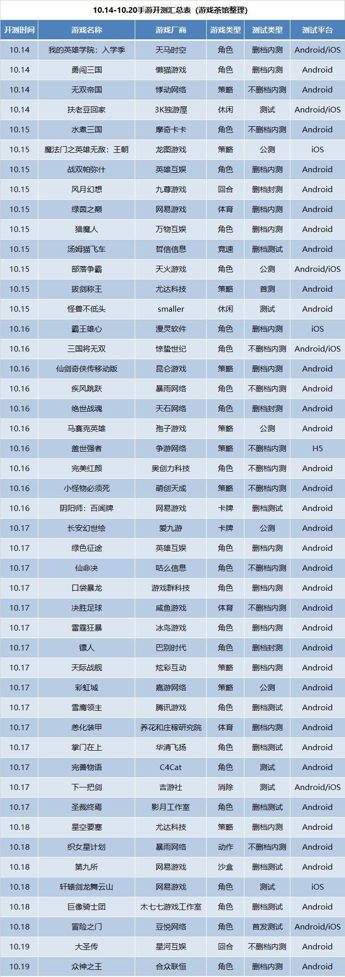 新游开测表:10月第3周47款手游开测汇总_游戏