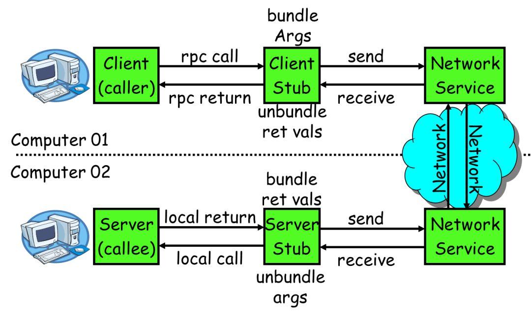 rpc简介   1)服务消费方(client)调用以本地调用方式调用服务;   2)client stub接收到调用后负责将方法、参数等组装成能够进行网络传输的消息体;   3)client stub找到服务地址,并将消息发送到服务端;   rpc(远程过