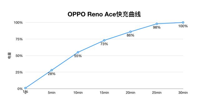Reno Ace全面评测:半小时就能充满手机的体验,到底有多酷