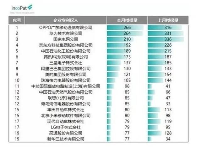 9月發明授權專利榜公布 OPPO高居榜首