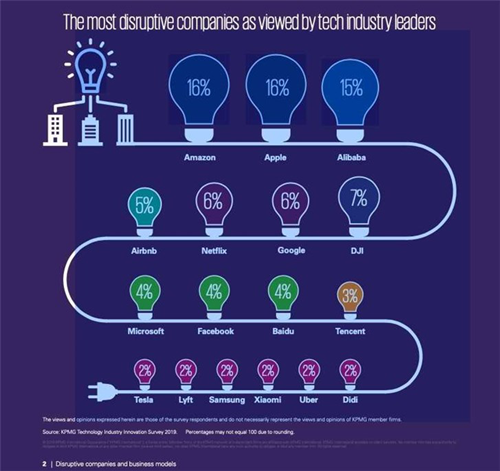 毕马威评出全球科技领袖最喜爱的应用 百度和微信上榜