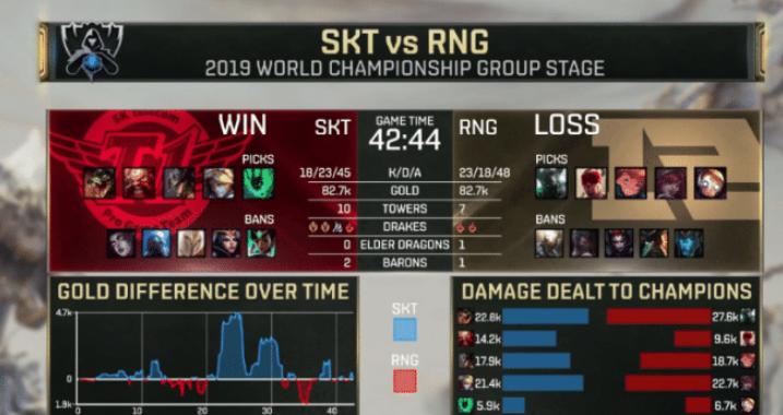 英雄联盟S9:外国网友热议SKT对阵RNG 这不是决赛?