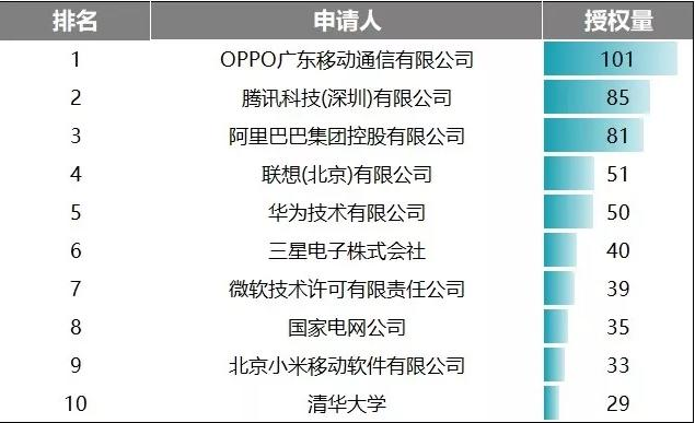 OPPO学霸属性暴露,月度发明授权专利数量国内登顶