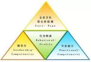 物业经理人应具备的7大素质与7大能力