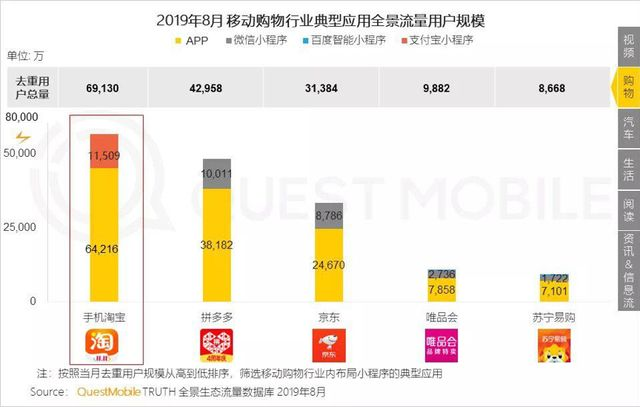 [南方都市报]权威报告显示拼多多月活用户达4.29亿,净