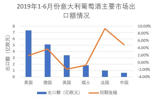 中国市场占比仅为6.78%,全球产量第一的意大利酒都销到了哪里?_中欧新闻_欧洲中文网