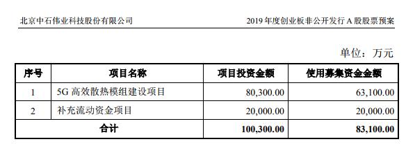 中石科技拟募资8.31亿元拓展5G通信器件产业链