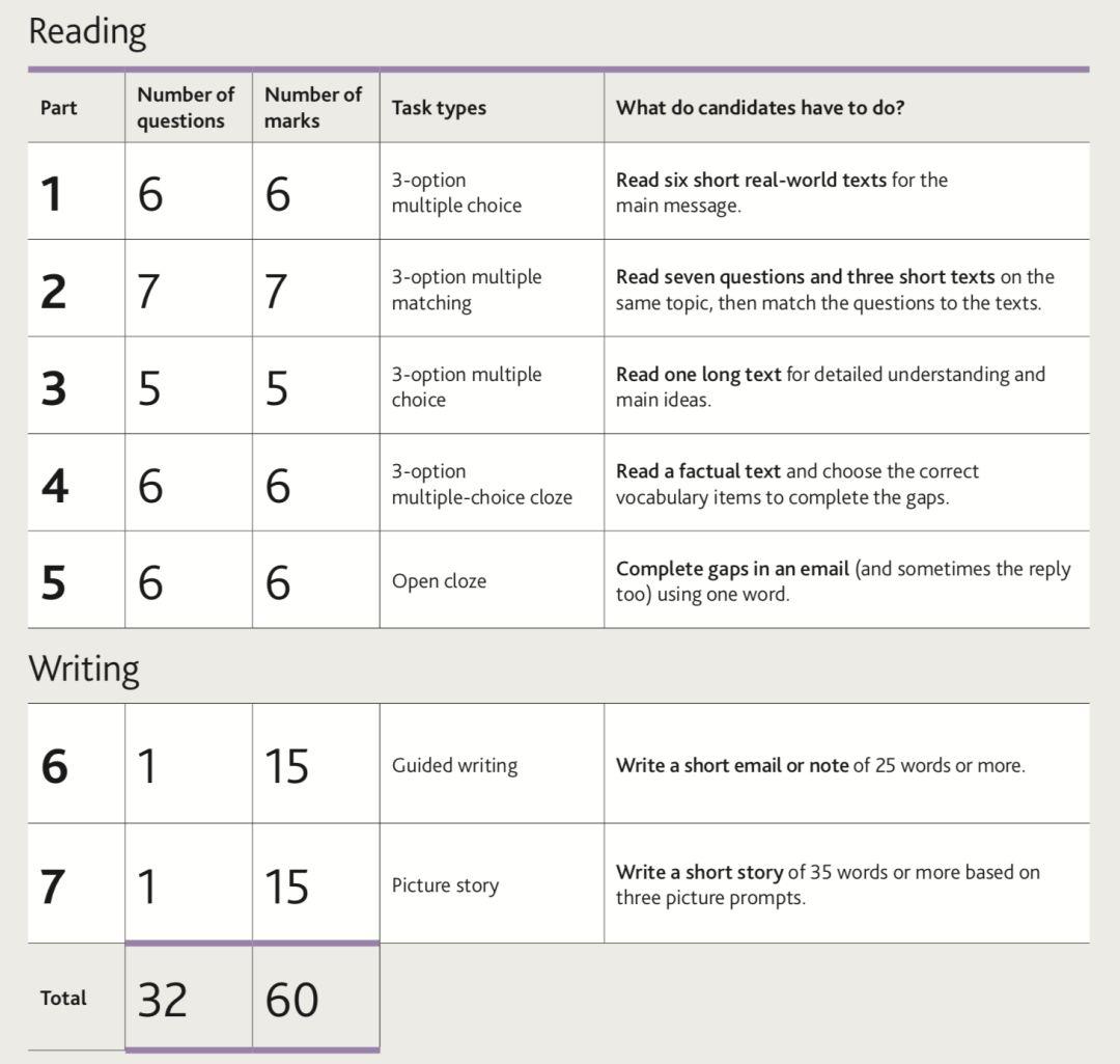 剑桥英语考级越来越热,越来越难,都考些什么?如何备考?