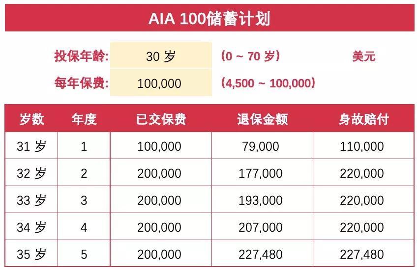 短期美元储蓄AIA100,保证收益百分百!限额发售,先到先得!