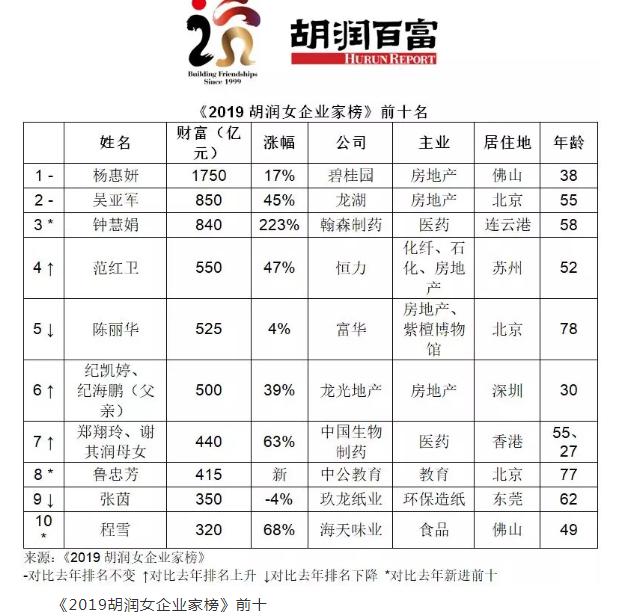 中国前50位女富豪人均财富269亿 杨惠妍蝉联首富_胡润