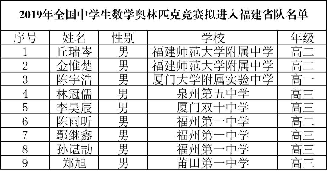 重磅丨山东、湖北、浙江、福建等10省市数学省一及省队名单公布!