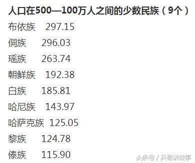 中国民族人口排行_崔东树 人口普查信息的车市关注点