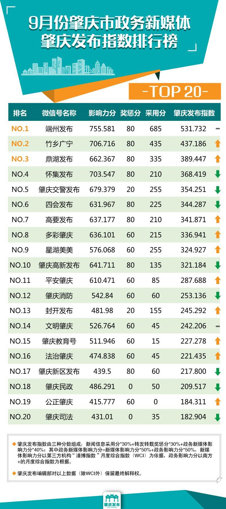 微信排行榜刷_柳州微信影响力排行榜它再成热点,刷出10w+